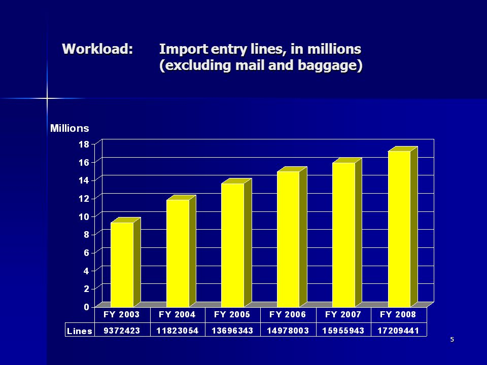 Workload: Import entry lines, in millions (excluding mail and baggage)