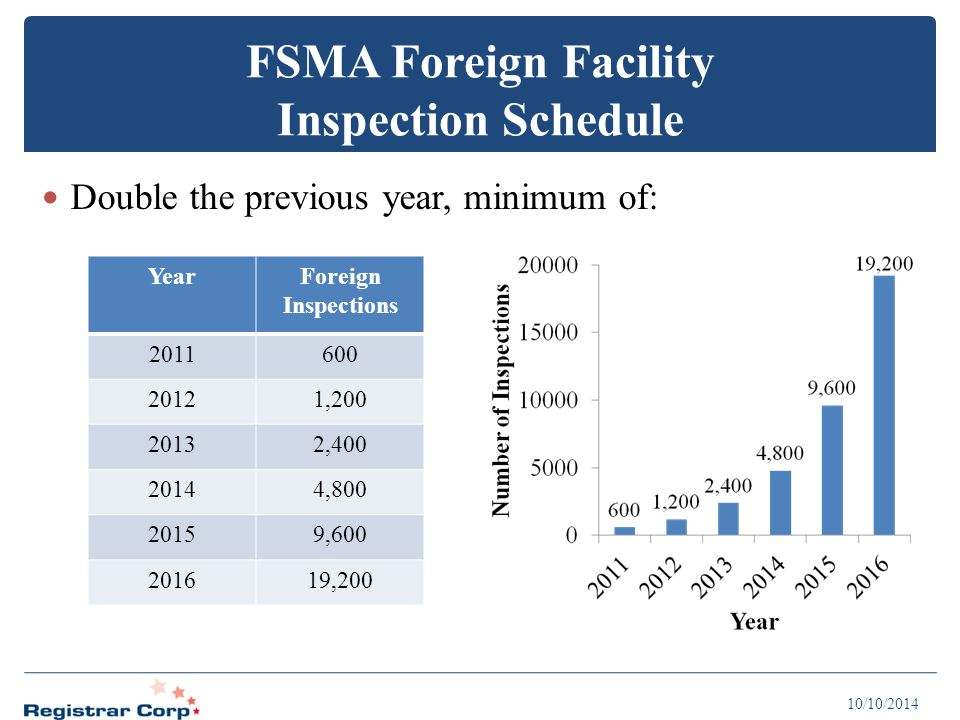 FSMA Foreign Facility Inspection Schedule