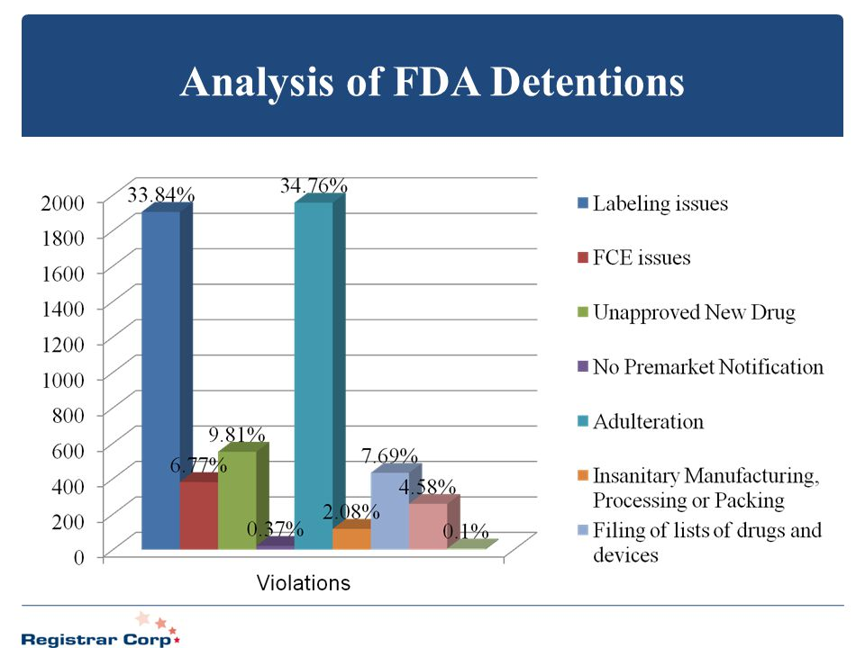 Analysis of FDA Detentions
