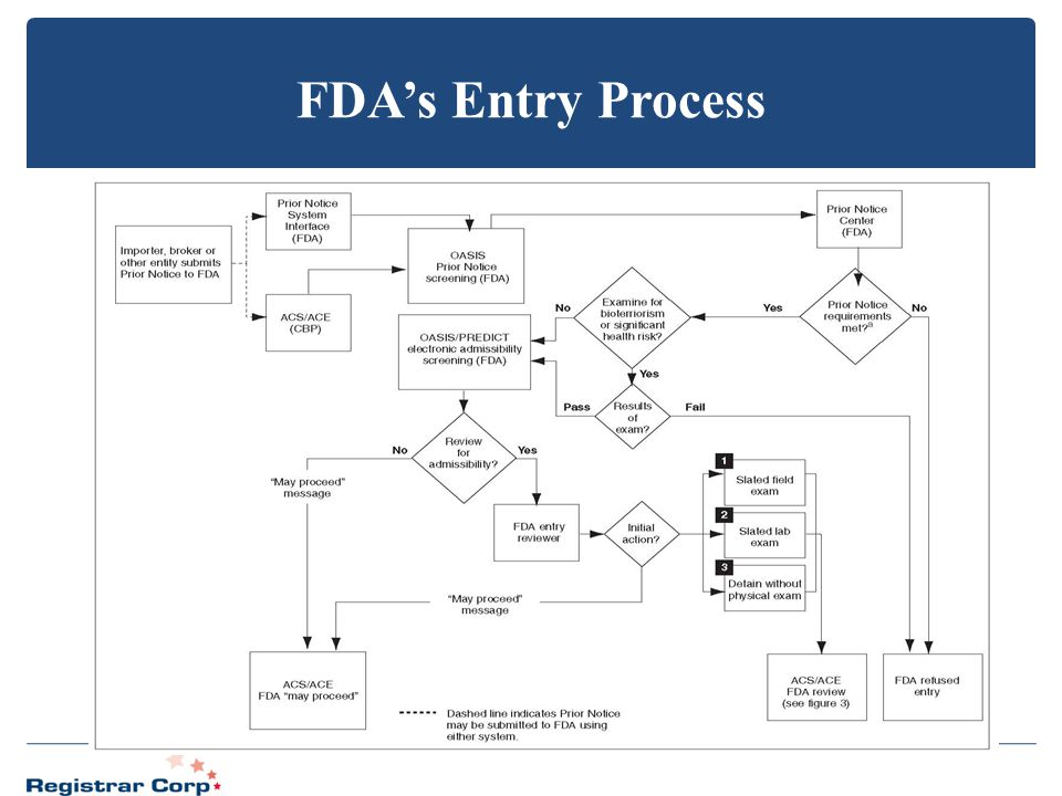 FDA's Entry Process