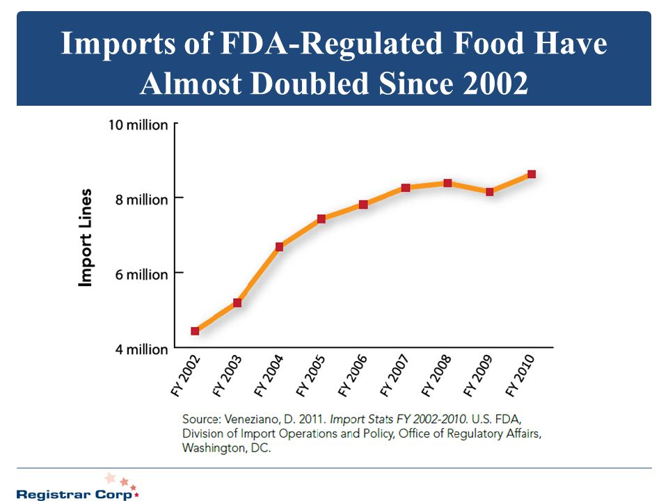Imports of FDA-Regulated Food Have Almost Doubled Since 2002