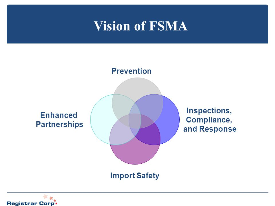 Vision of FSMA Prevention Inspections, Enhanced Compliance,
