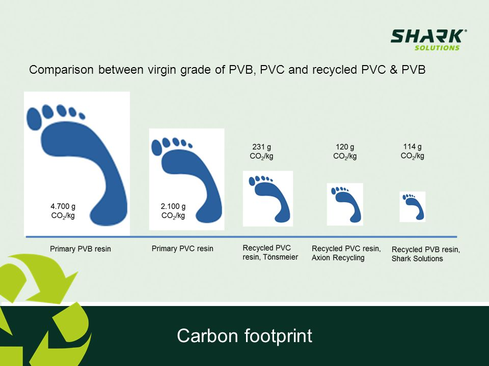 Comparison between virgin grade of PVB, PVC and recycled PVC & PVB
