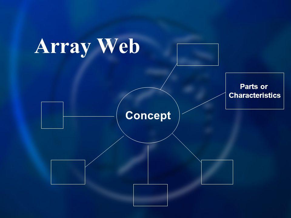 Array Web Parts or Characteristics Concept