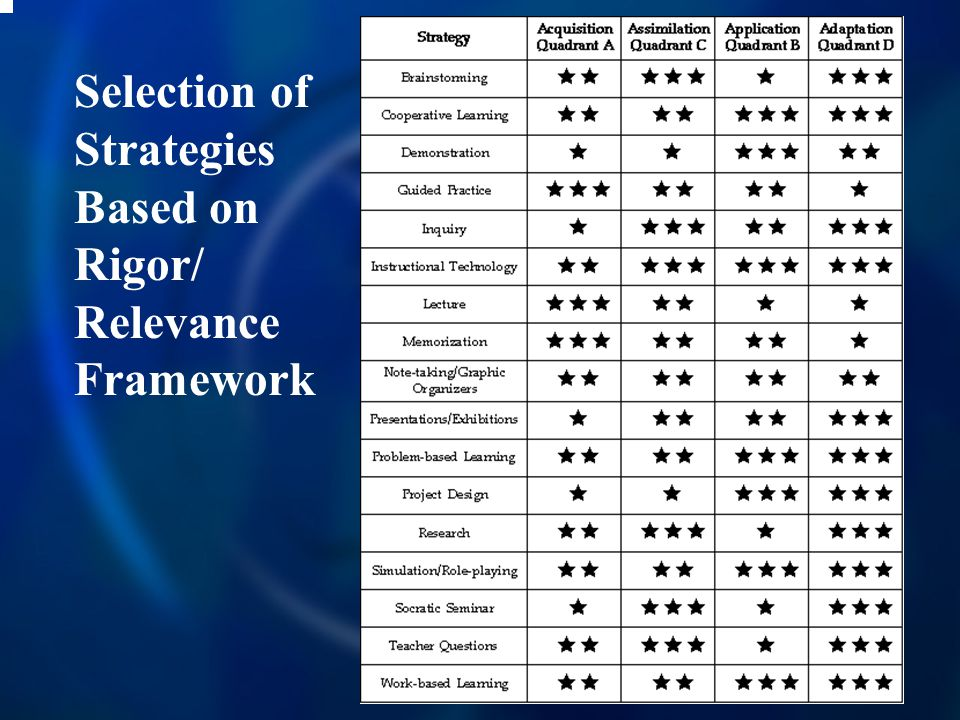 Selection of Strategies Based on