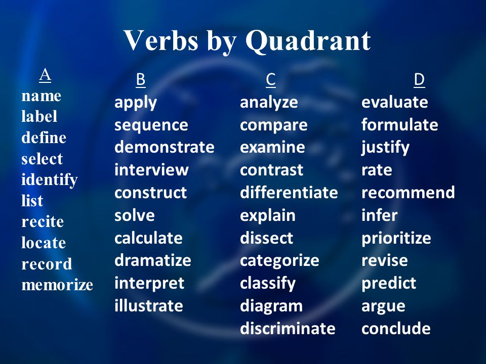 Verbs by Quadrant B apply sequence demonstrate interview construct