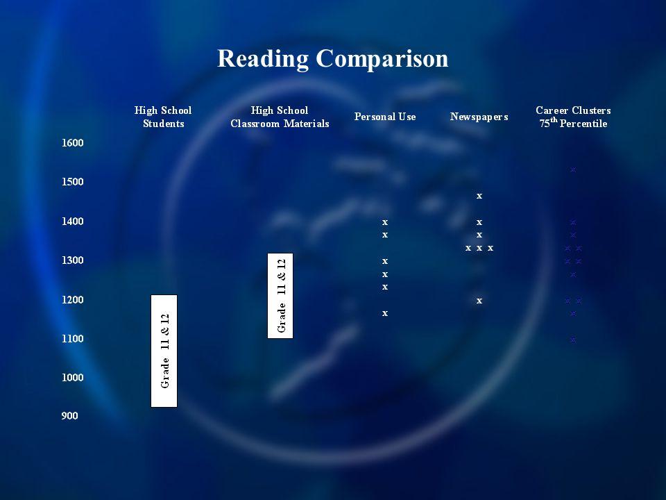 Reading Comparison