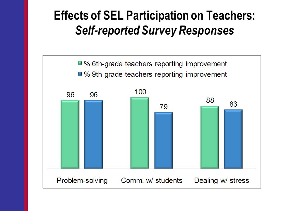 Effects of SEL Participation on Teachers: Self-reported Survey Responses