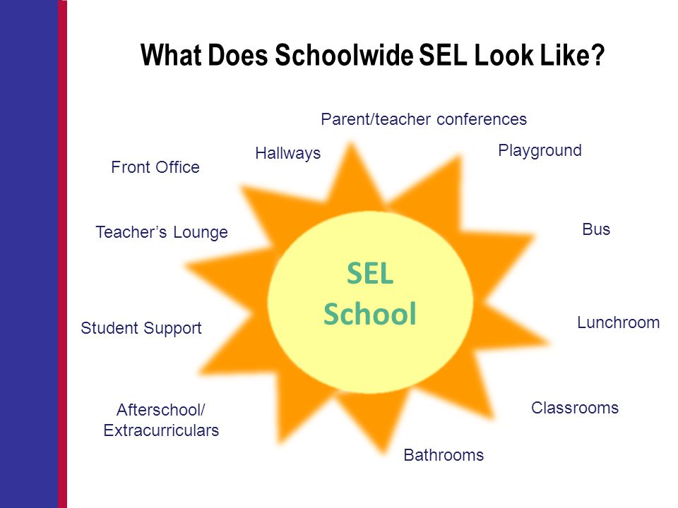 What Does Schoolwide SEL Look Like