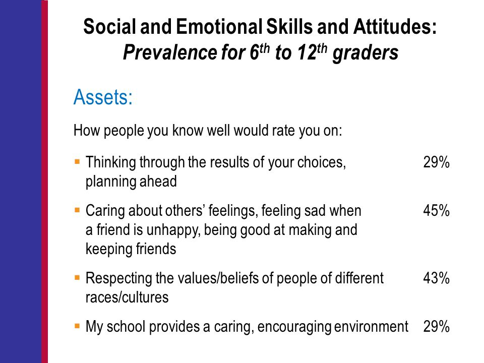 Social and Emotional Skills and Attitudes: Prevalence for 6th to 12th graders