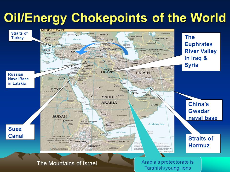 Oil/Energy Chokepoints of the World