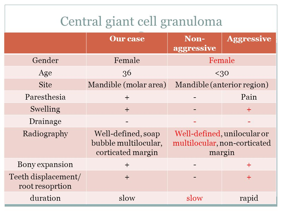 Central giant cell granuloma