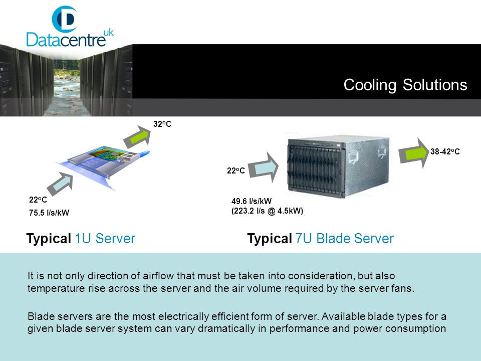 Cooling Solutions Typical 1U Server Typical 7U Blade Server