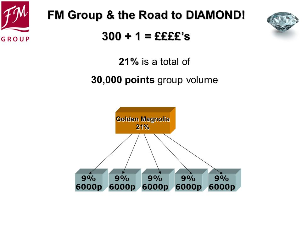 21% is a total of 30,000 points group volume 9% 6000p 9% 6000p 9%