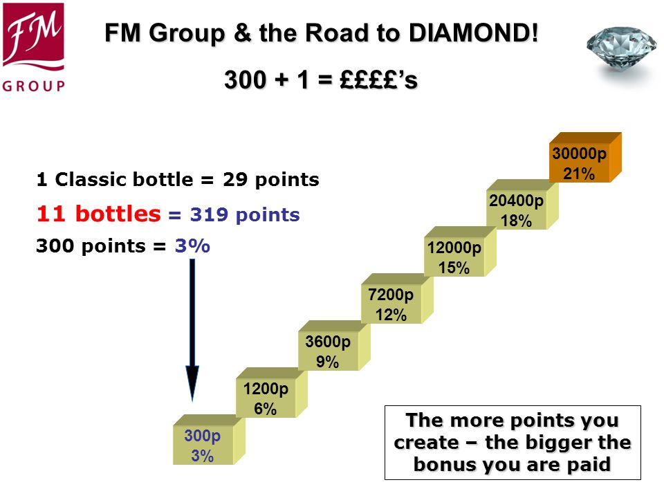 The more points you create – the bigger the bonus you are paid