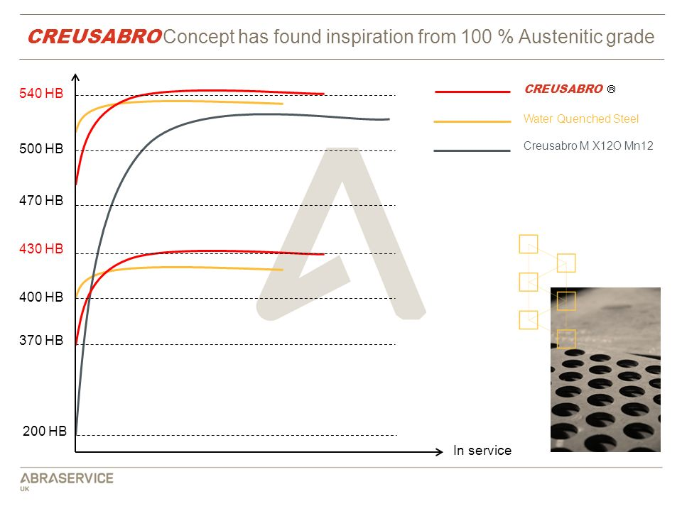CREUSABRO Concept has found inspiration from 100 % Austenitic grade
