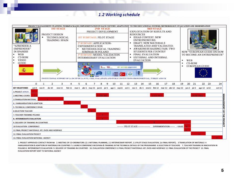 1.2 Working schedule