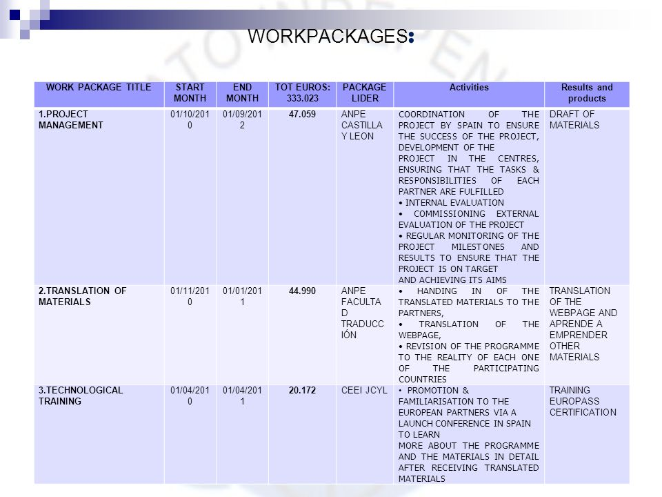 WORKPACKAGES: WORK PACKAGE TITLE START MONTH END MONTH TOT EUROS: