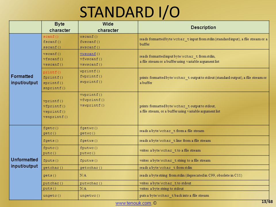 STANDARD I/O Byte character Wide character Description