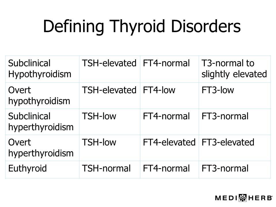 Defining Thyroid Disorders