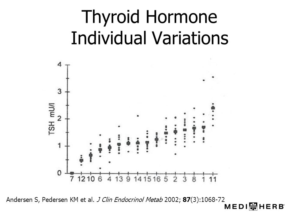 Thyroid Hormone Individual Variations