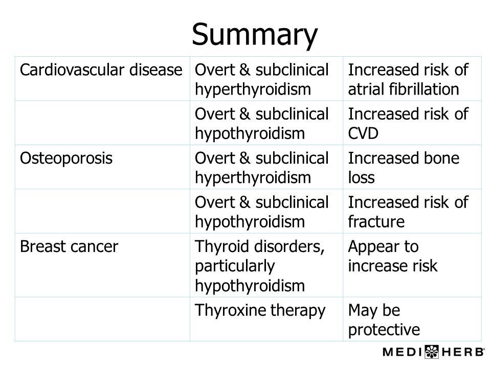 Summary Cardiovascular disease Overt & subclinical hyperthyroidism