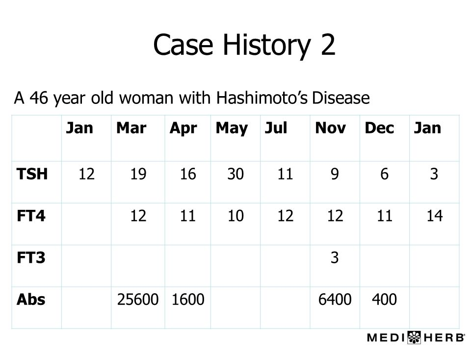 Case History 2 A 46 year old woman with Hashimoto's Disease Jan Mar