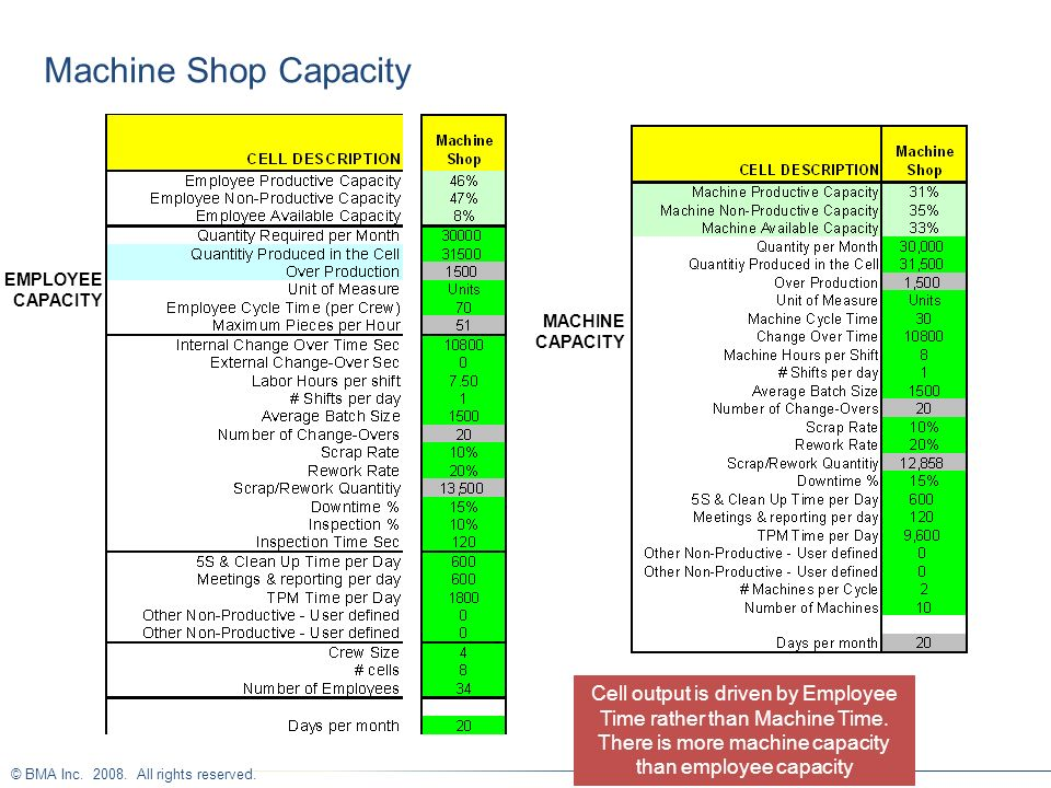 Machine Shop Capacity Cell output is driven by Employee