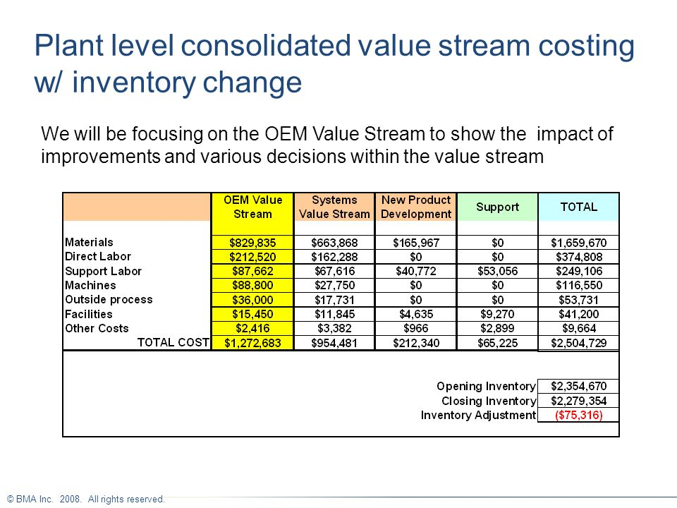 Plant level consolidated value stream costing w/ inventory change