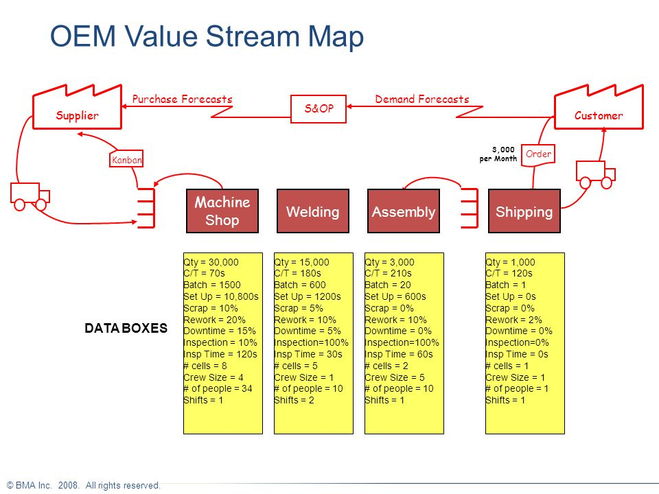 OEM Value Stream Map Welding Shipping DATA BOXES Supplier Supplier