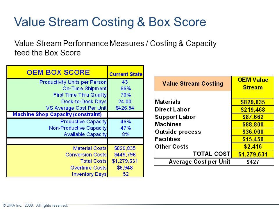 Value Stream Costing & Box Score