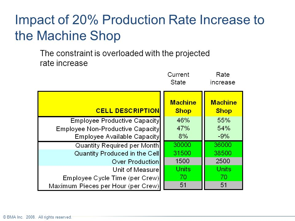 Impact of 20% Production Rate Increase to the Machine Shop