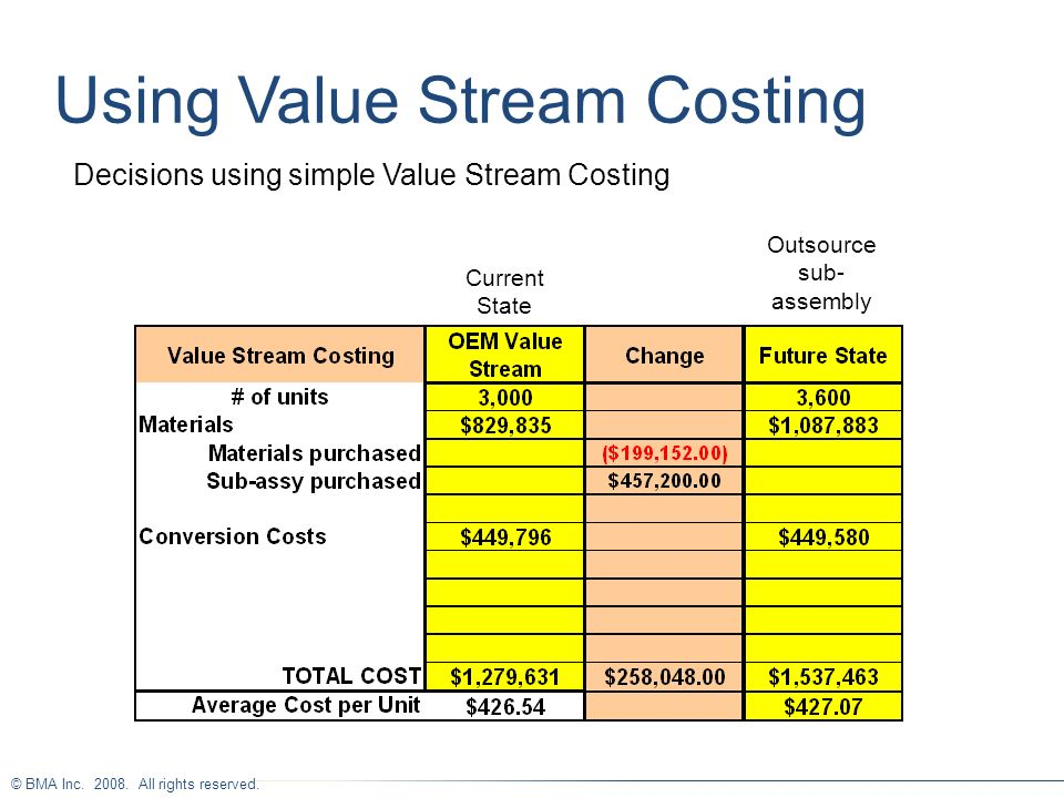 Using Value Stream Costing