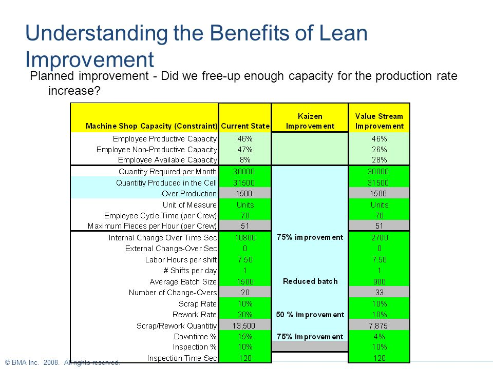 Understanding the Benefits of Lean Improvement