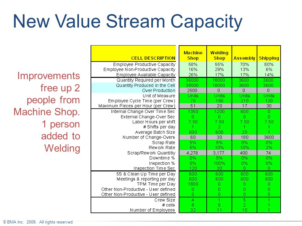 New Value Stream Capacity