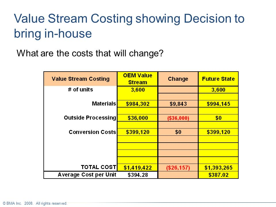Value Stream Costing showing Decision to bring in-house