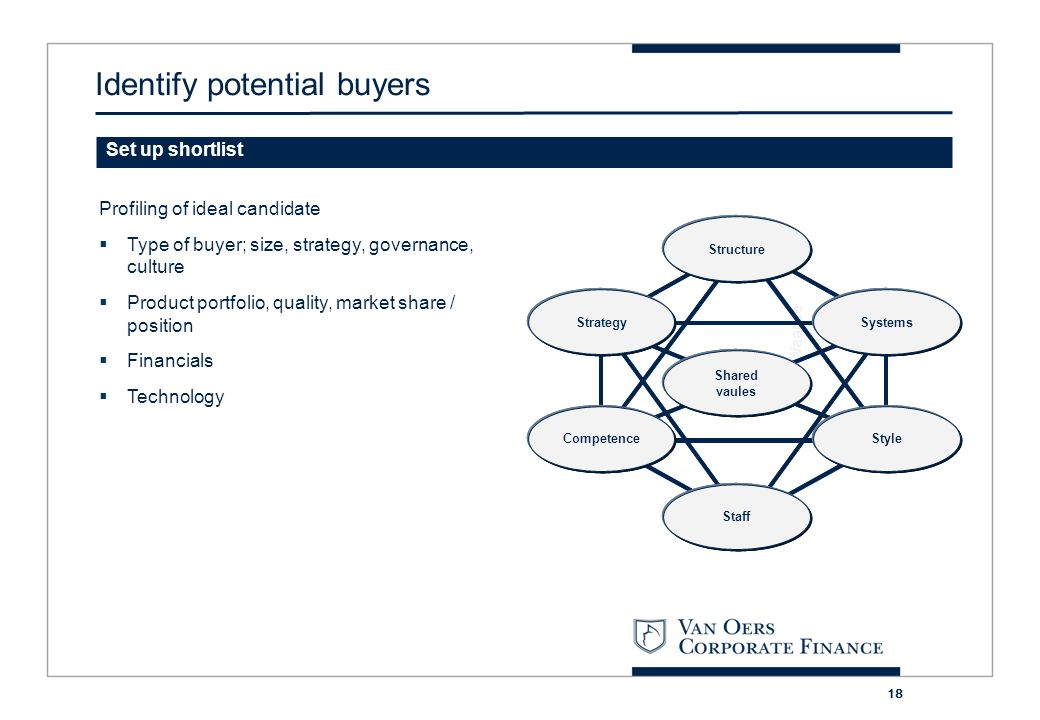 Identify potential buyers
