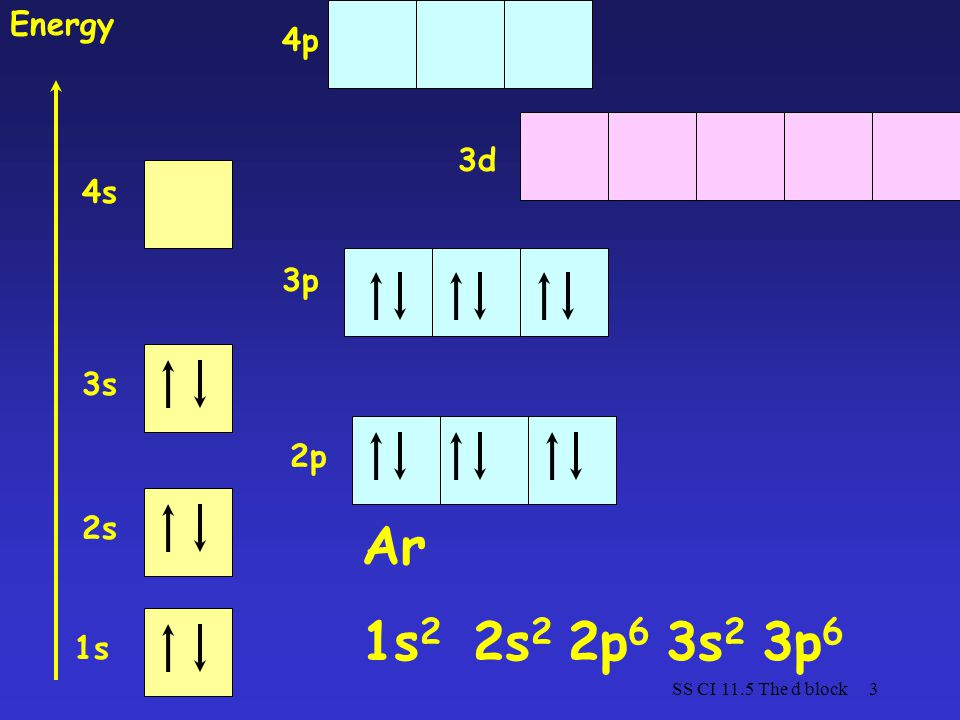 Ar 1s2 2s2 2p6 3s2 3p6 Energy 4p 3d 4s 3p 3s 2p 2s 1s