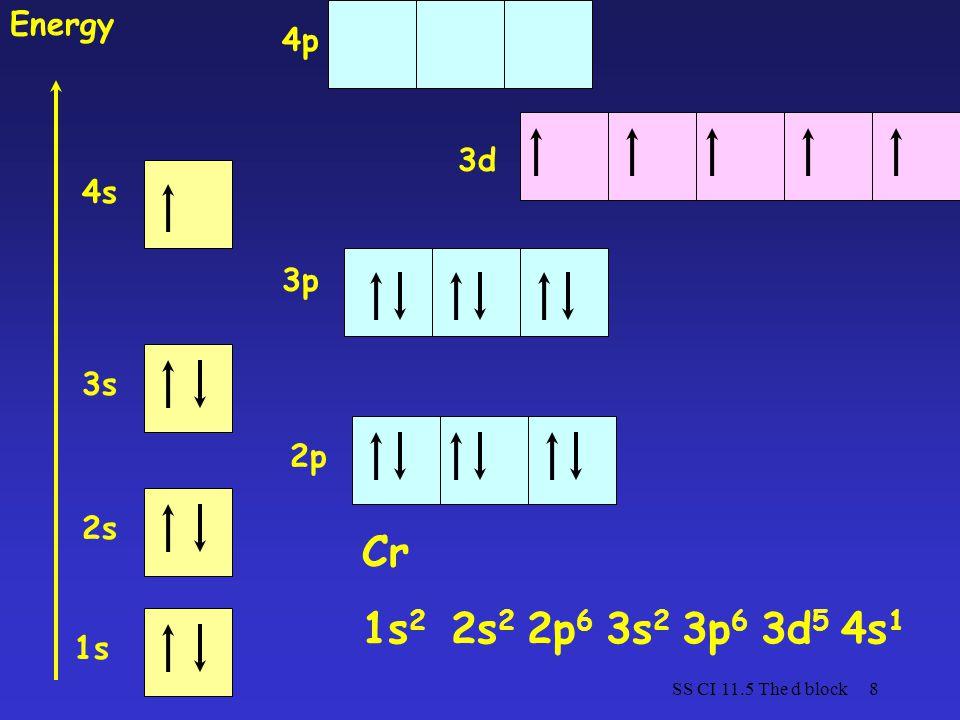 Cr 1s2 2s2 2p6 3s2 3p6 3d5 4s1 Energy 4p 3d 4s 3p 3s 2p 2s 1s