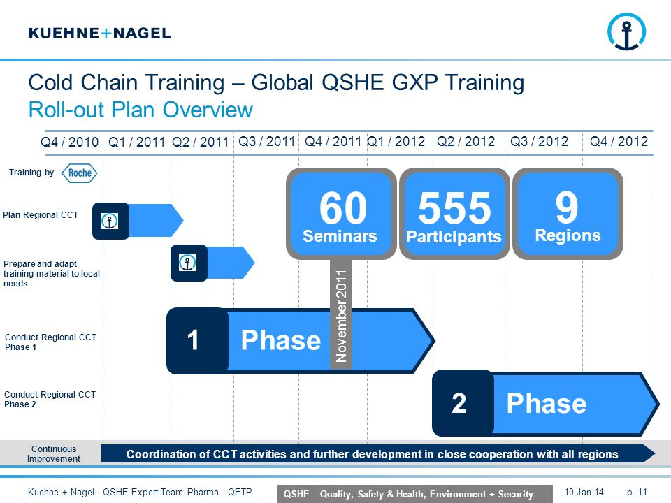 Cold Chain Training – Global QSHE GXP Training Roll-out Plan Overview