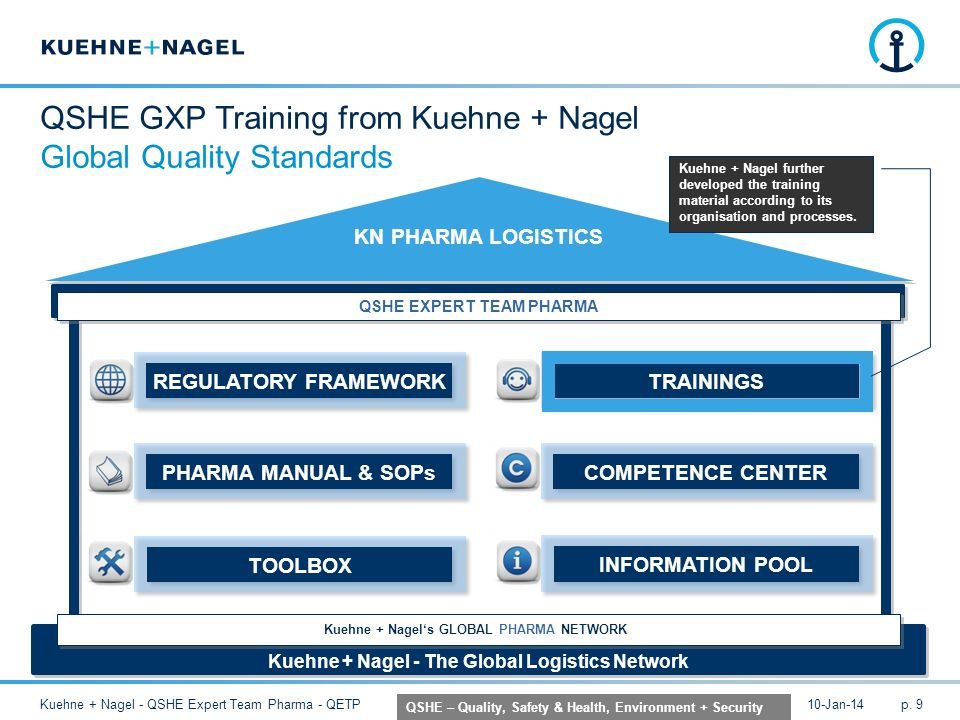 QSHE GXP Training from Kuehne + Nagel Global Quality Standards