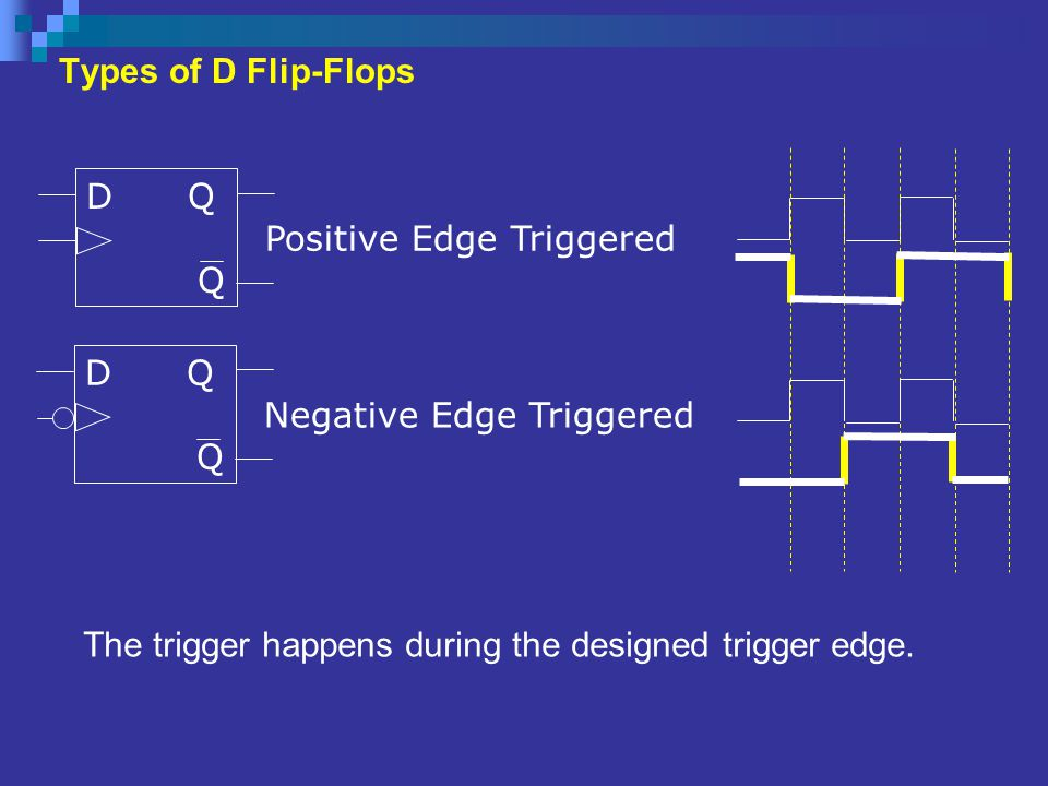 Types of D Flip-Flops D Q. Q. Positive Edge Triggered. Negative Edge Triggered. D Q. Q.