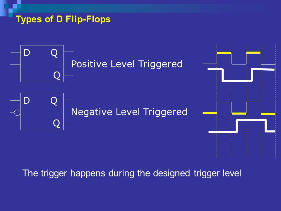 Types of D Flip-Flops D Q. Q. Positive Level Triggered. D Q. Q. Negative Level Triggered.