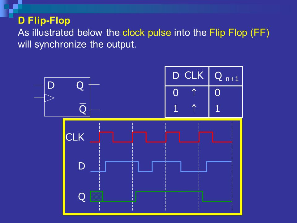 D Flip-Flop As illustrated below the clock pulse into the Flip Flop (FF) will synchronize the output.