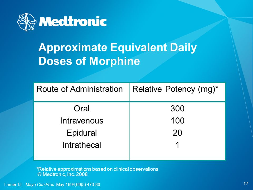 Approximate Equivalent Daily Doses of Morphine