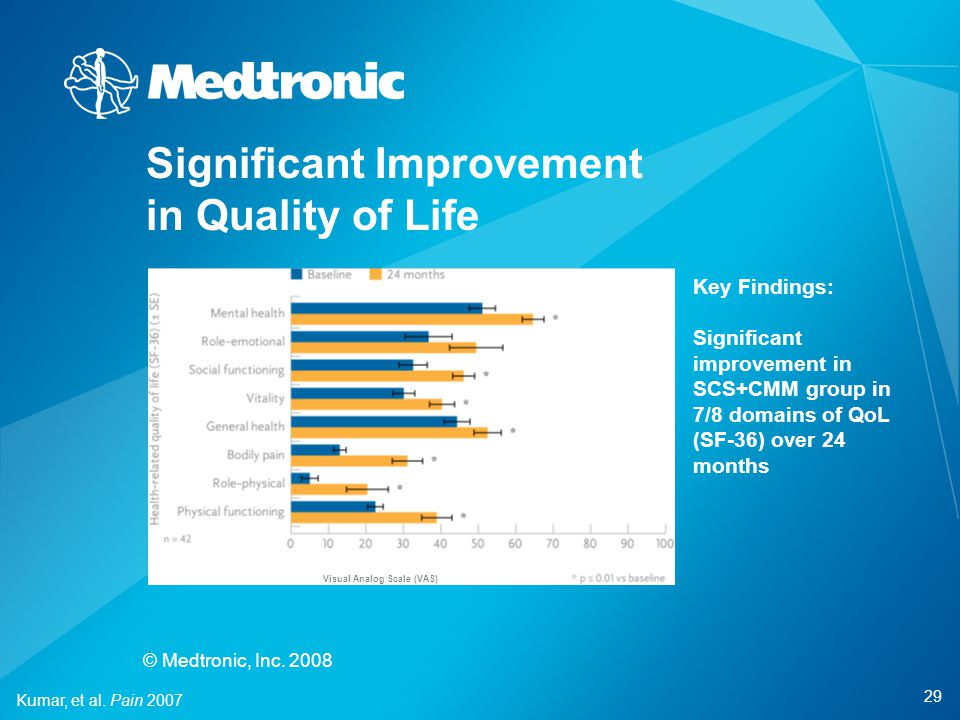 Significant Improvement in Quality of Life