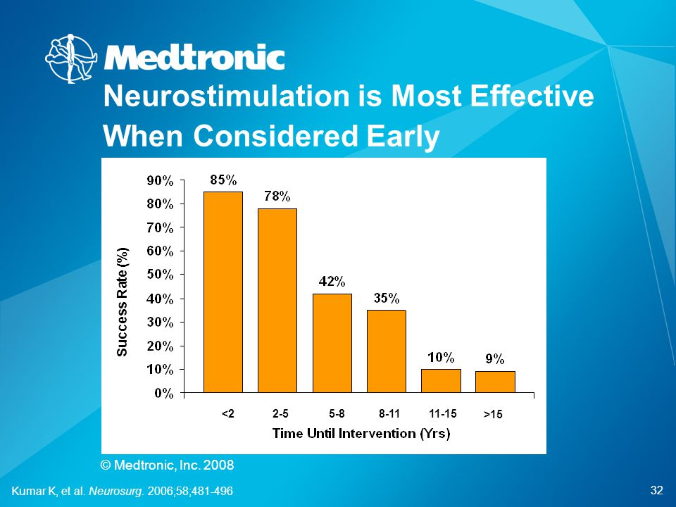 Neurostimulation is Most Effective When Considered Early