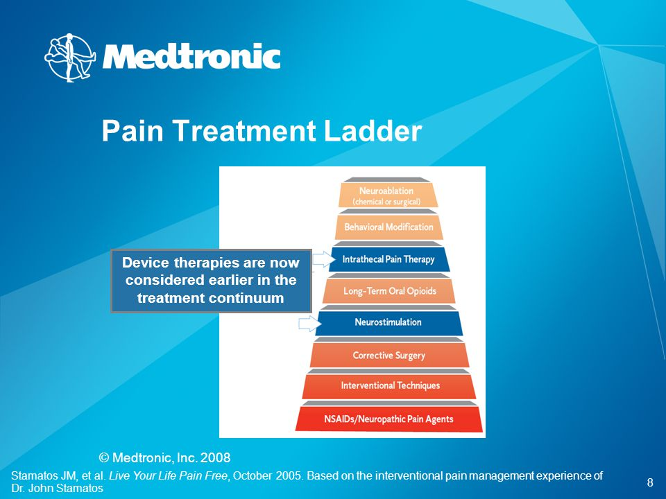 Device therapies are now considered earlier in the treatment continuum