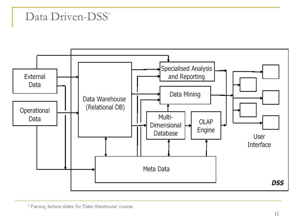 Data Driven-DSS* * Farooq, lecture slides for 'Data Warehouse' course