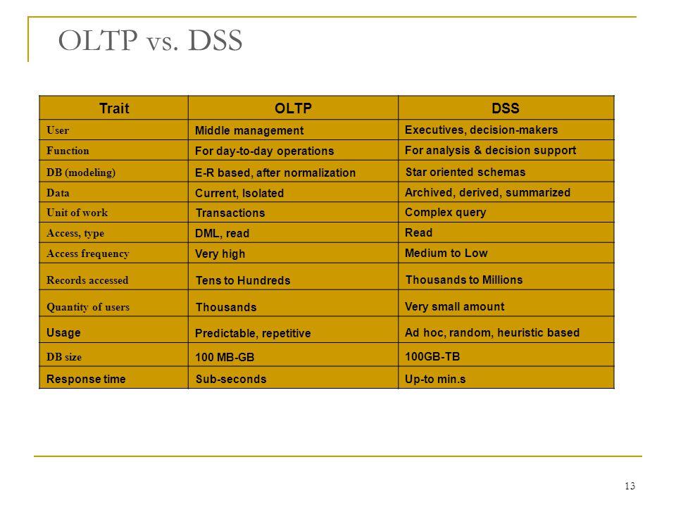 OLTP vs. DSS Trait OLTP DSS User Middle management